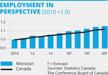 Employment in perspective