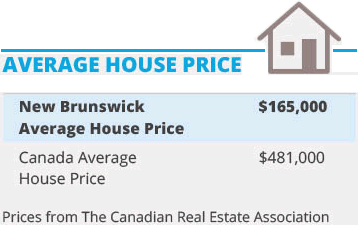Average House Pricing