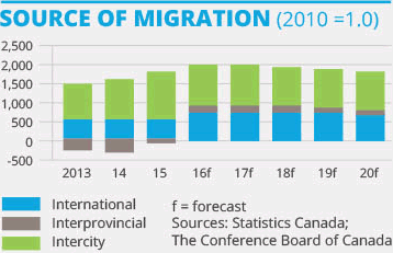 Source of Migration